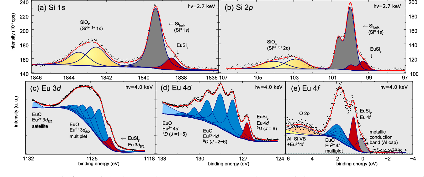 Figure 2 from Ultrathin magnetic oxide EuO films on Si(001) using