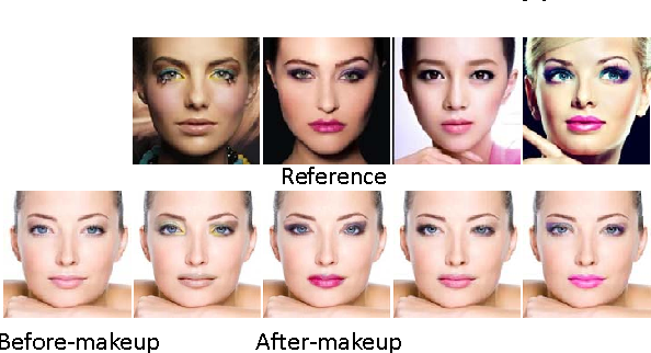 Figure 3 from Beauty eMakeup: A Deep Makeup Transfer System