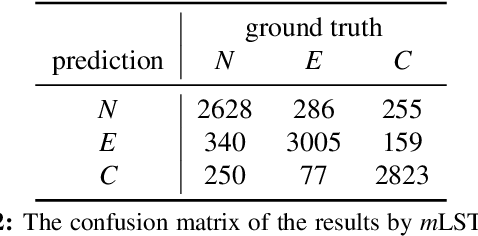 Figure 3 for Learning Natural Language Inference with LSTM