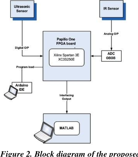 Figure 2 from An Efficient Sensor Fusion Technique for