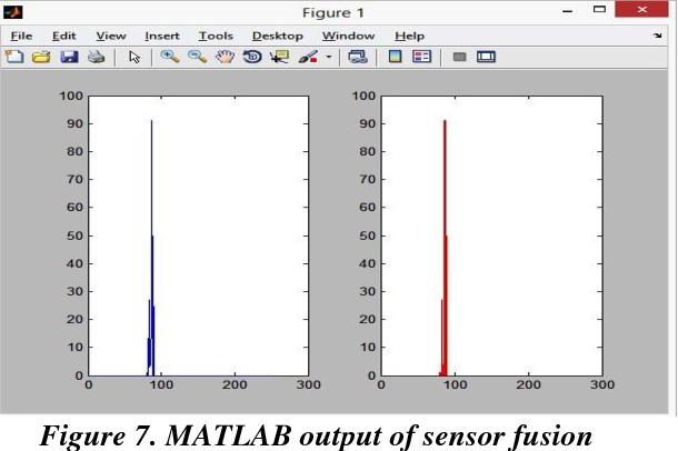 PDF] An Efficient Sensor Fusion Technique for Obstacle