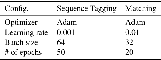 Figure 4 for Simple Question Answering with Subgraph Ranking and Joint-Scoring