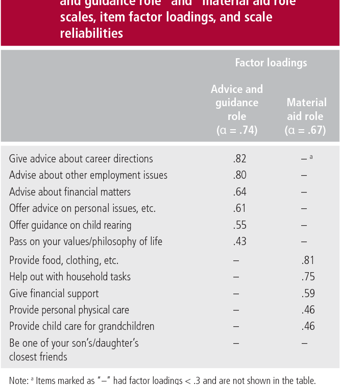PDF] The Roles That Parents Play in the Lives of Their Young Adult