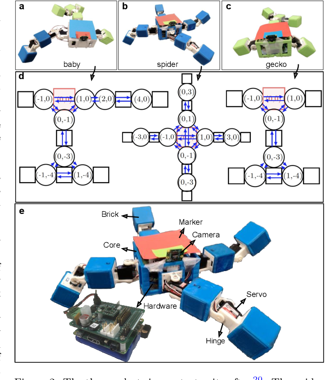 Figure 3 for Learning Locomotion Skills in Evolvable Robots