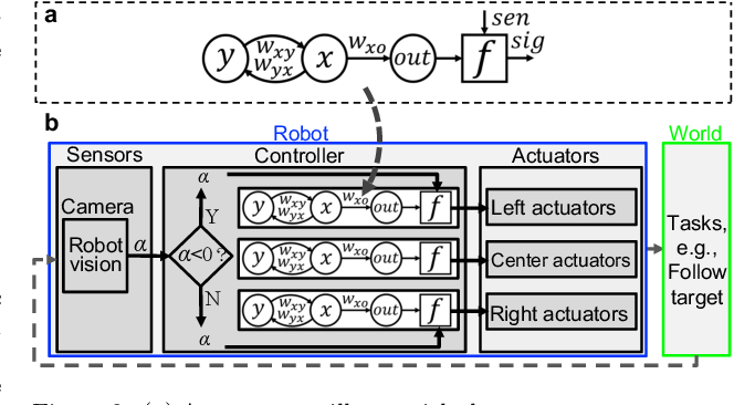 Figure 4 for Learning Locomotion Skills in Evolvable Robots