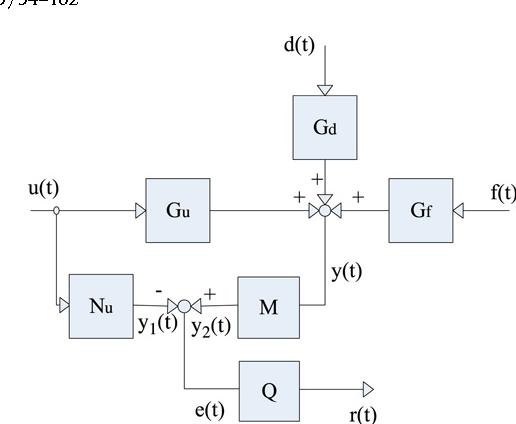 Fig. 1. Filter structure decoupling input signal.