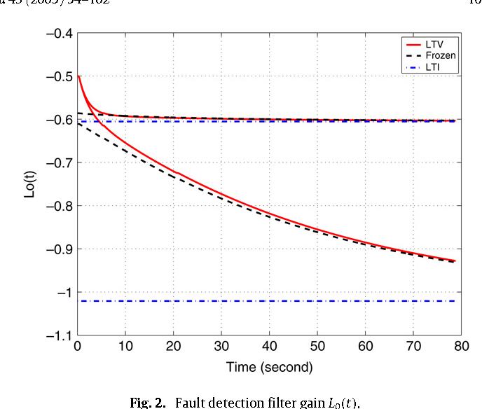 Fig. 2. Fault detection filter gain L0(t).