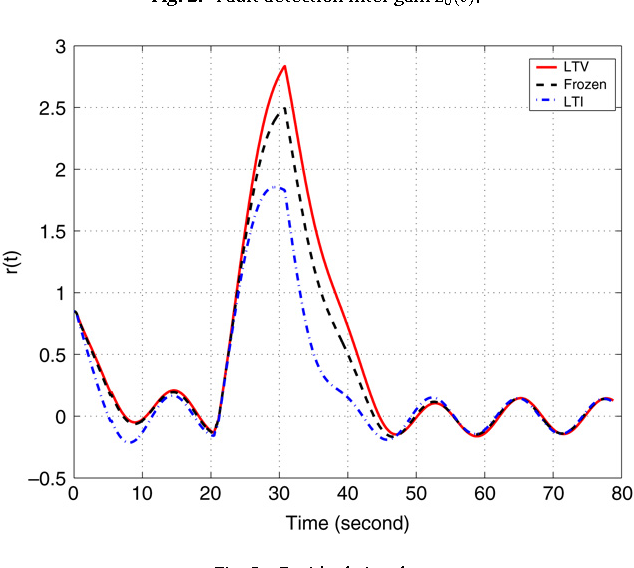 Fig. 3. Residual signals.