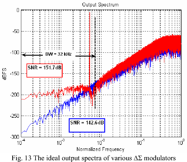 Figure 13 from A 24-Bit, 8 1-MS/s D/A Converter for Audio Baseband