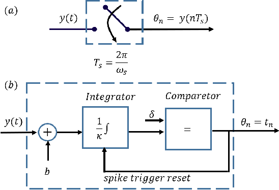 Figure 1 for Time-Based Quantization for FRI and Bandlimited signals