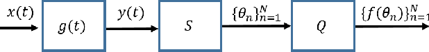 Figure 3 for Time-Based Quantization for FRI and Bandlimited signals