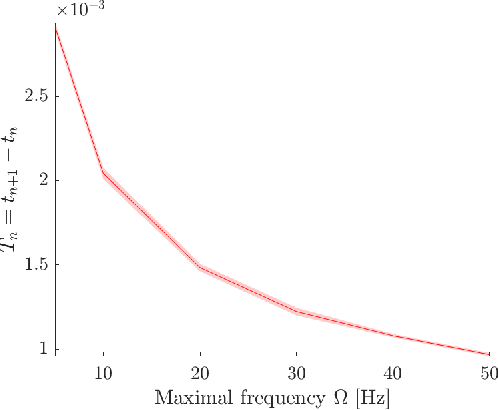Figure 4 for Time-Based Quantization for FRI and Bandlimited signals
