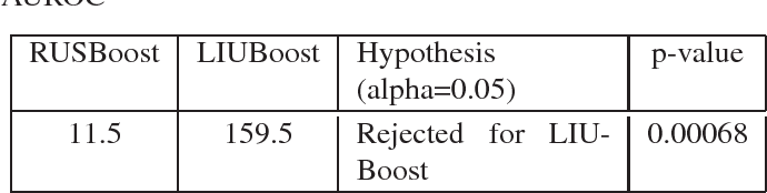 Figure 2 for LIUBoost : Locality Informed Underboosting for Imbalanced Data Classification