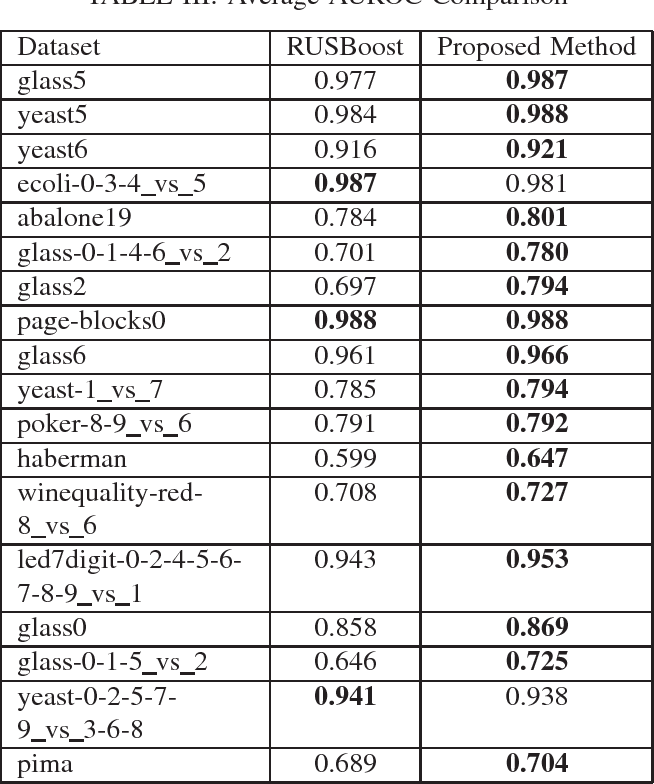 Figure 3 for LIUBoost : Locality Informed Underboosting for Imbalanced Data Classification