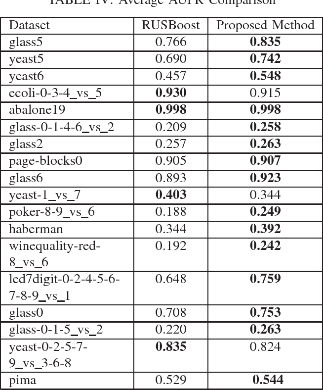 Figure 4 for LIUBoost : Locality Informed Underboosting for Imbalanced Data Classification