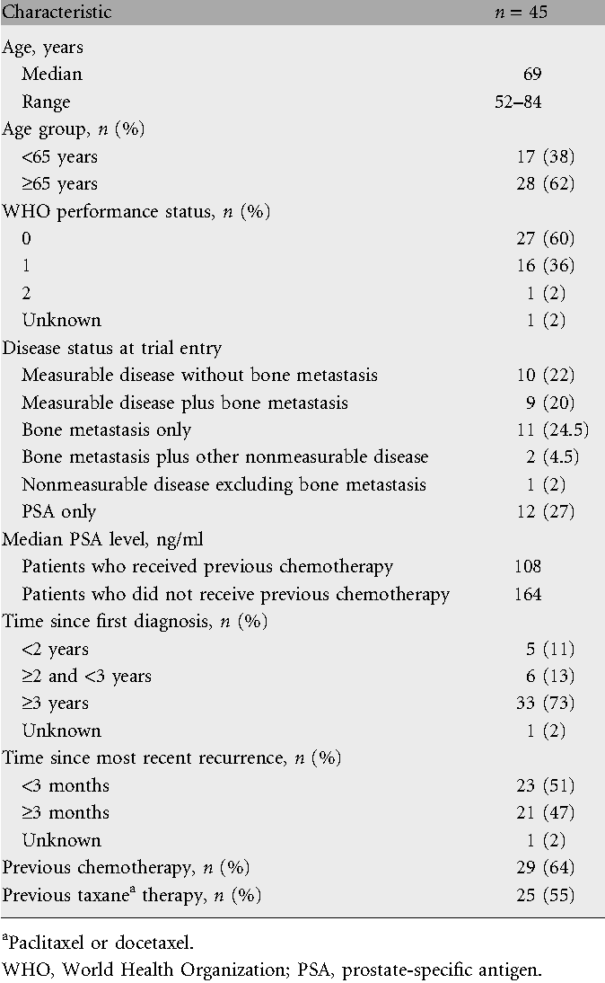 Table 1. Patient demographics and baseline disease characteristics