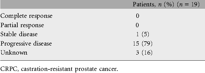 Table 3. Antitumor activity in CRPC patients with measurable disease receiving patupilone