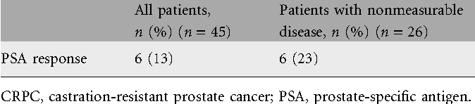Table 4. PSA response proportion in CRPC patients receiving patupilone
