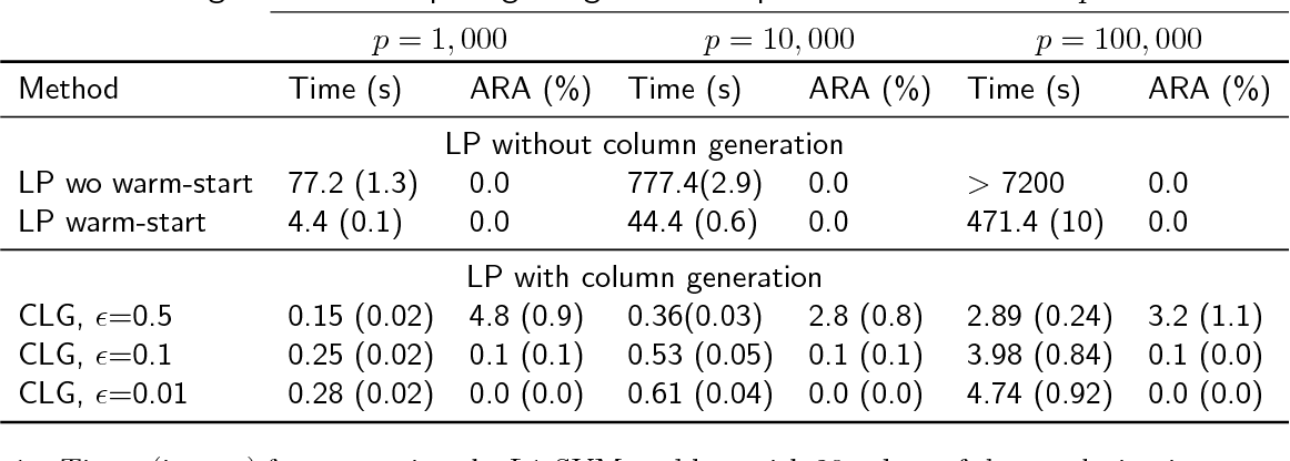 Figure 1 for Solving large-scale L1-regularized SVMs and cousins: the surprising effectiveness of column and constraint generation
