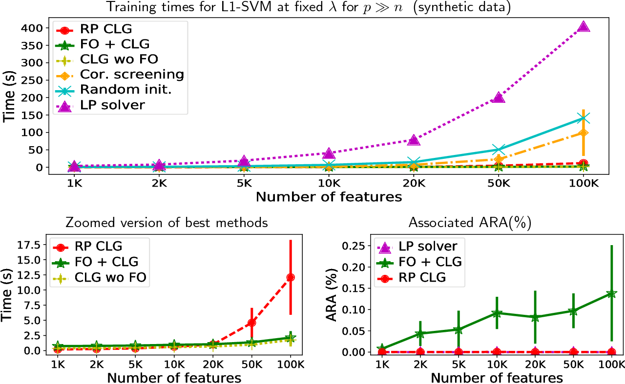 Figure 2 for Solving large-scale L1-regularized SVMs and cousins: the surprising effectiveness of column and constraint generation