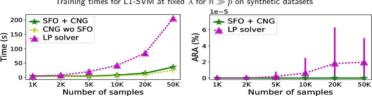 Figure 4 for Solving large-scale L1-regularized SVMs and cousins: the surprising effectiveness of column and constraint generation