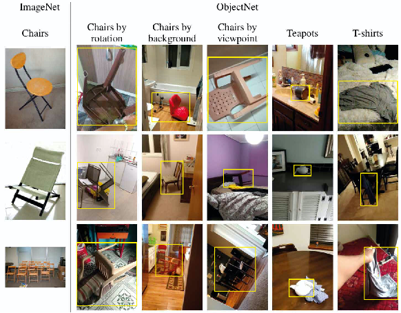 Figure 1 for Contemplating real-world object classification
