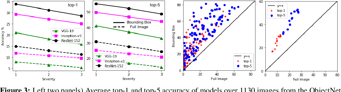 Figure 4 for Contemplating real-world object classification
