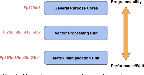 Figure 1 for Low-Precision Hardware Architectures Meet Recommendation Model Inference at Scale