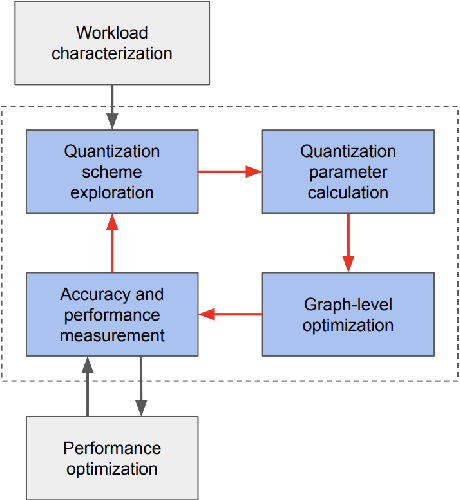 Figure 2 for Low-Precision Hardware Architectures Meet Recommendation Model Inference at Scale