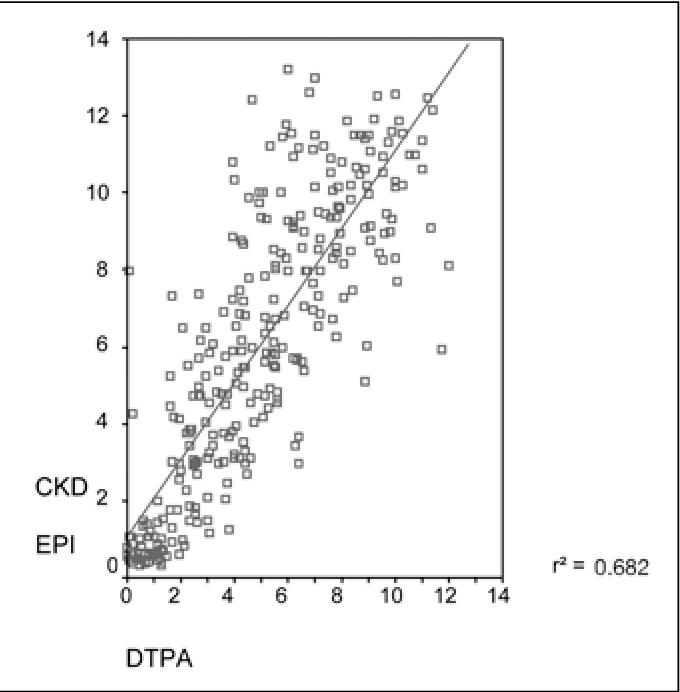 figure 1 from creatinine vs cystatin c based equations compared rh semanticscholar org