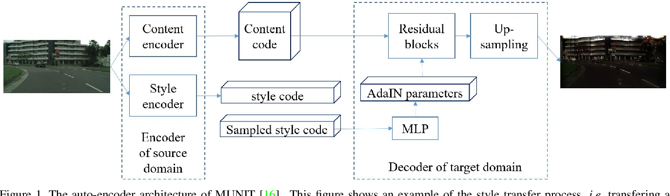 Figure 1 for Multi-Target Domain Adaptation via Unsupervised Domain Classification for Weather Invariant Object Detection