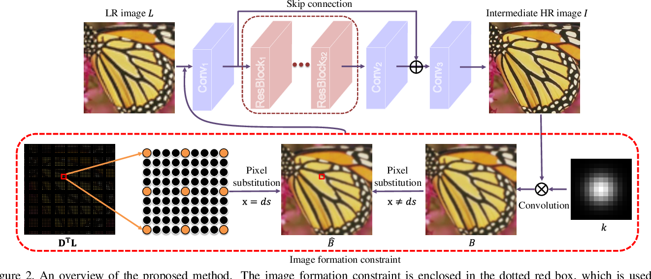 Figure 2 for Image Formation Model Guided Deep Image Super-Resolution