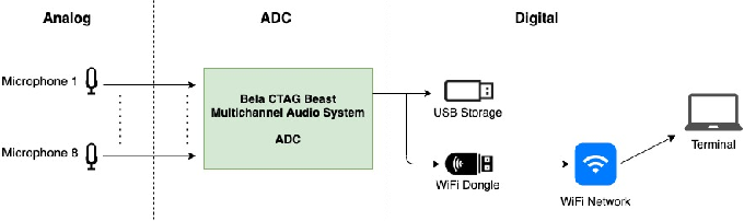 Figure 1 for An embedded multichannel sound acquisition system for drone audition