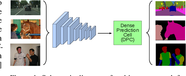 Figure 1 for Searching for Efficient Multi-Scale Architectures for Dense Image Prediction