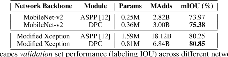 Figure 2 for Searching for Efficient Multi-Scale Architectures for Dense Image Prediction