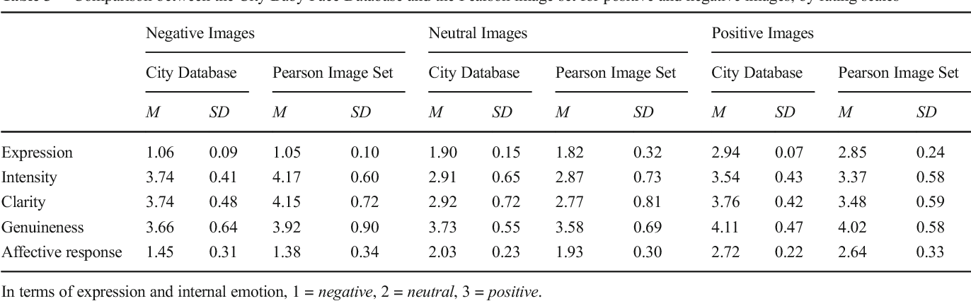 Table 3 Comparison between the City Baby Face Database and the Pearson image set for positive and negative images, by rating scales