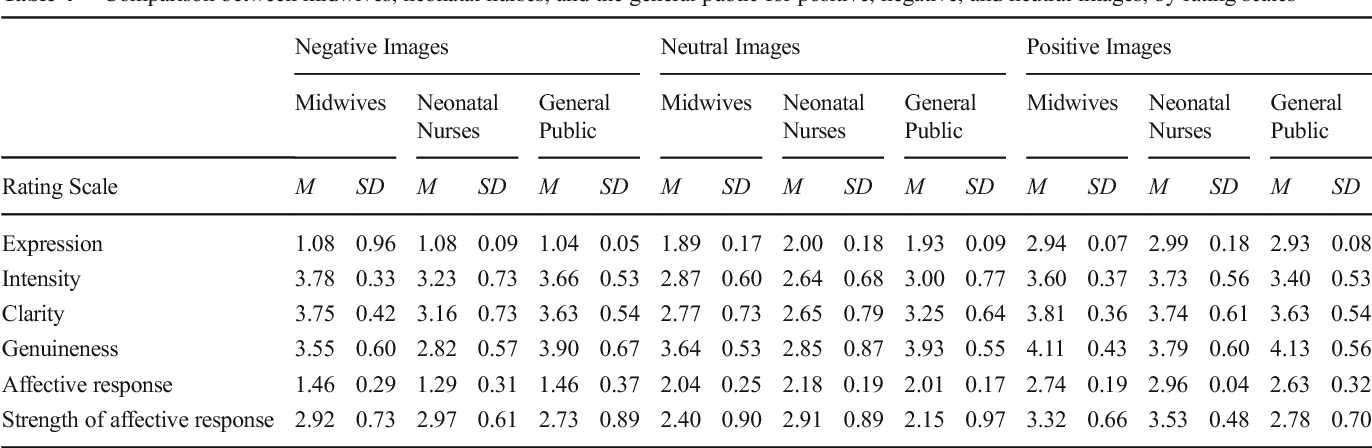 Table 4 Comparison between midwives, neonatal nurses, and the general public for positive, negative, and neutral images, by rating scales