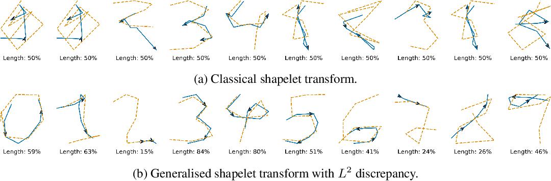 Figure 2 for Generalised Interpretable Shapelets for Irregular Time Series