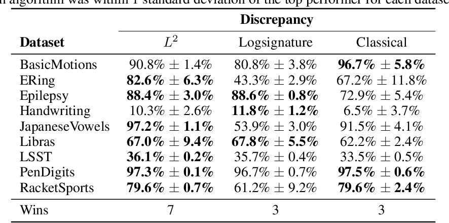 Figure 1 for Generalised Interpretable Shapelets for Irregular Time Series