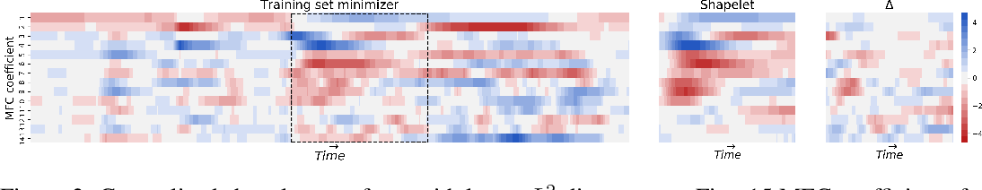 Figure 4 for Generalised Interpretable Shapelets for Irregular Time Series