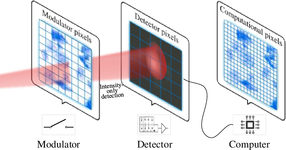 Figure 1 for Plug-and-play optimization for pixel super-resolution phase retrieval