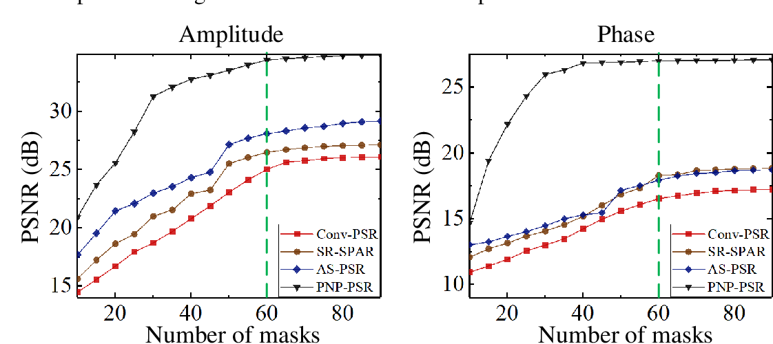 Figure 3 for Plug-and-play optimization for pixel super-resolution phase retrieval