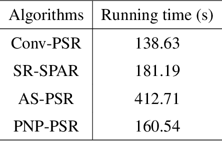 Figure 4 for Plug-and-play optimization for pixel super-resolution phase retrieval