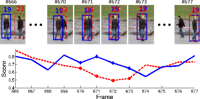 Figure 1 for Online Multi-Object Tracking Using CNN-based Single Object Tracker with Spatial-Temporal Attention Mechanism