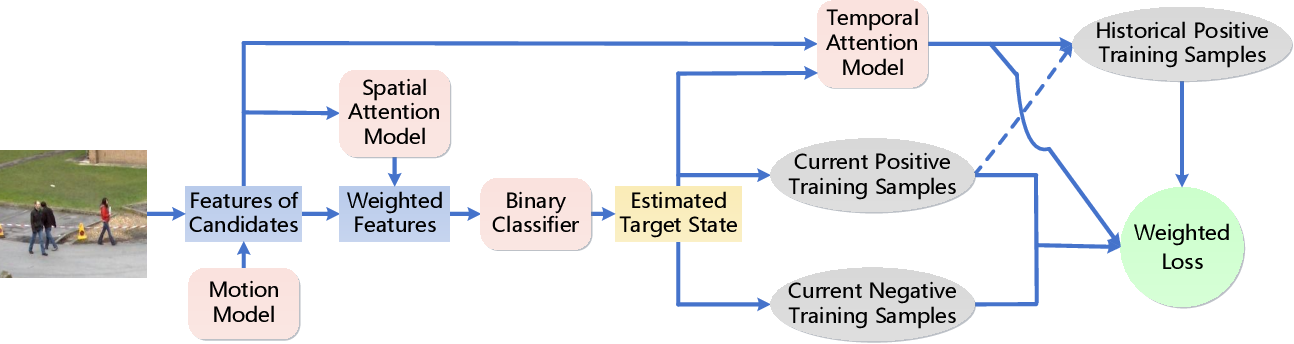 Figure 3 for Online Multi-Object Tracking Using CNN-based Single Object Tracker with Spatial-Temporal Attention Mechanism