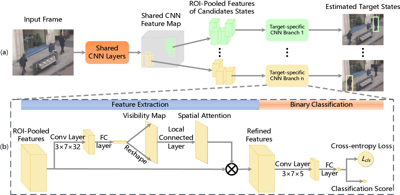 Figure 4 for Online Multi-Object Tracking Using CNN-based Single Object Tracker with Spatial-Temporal Attention Mechanism