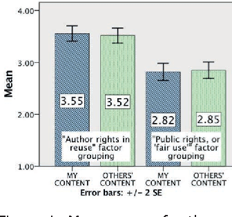 Figure 1 from attitudes about fair use and content sharing in figure 1 mean scores for the factor groupings agreement with author rights in reuse platinumwayz