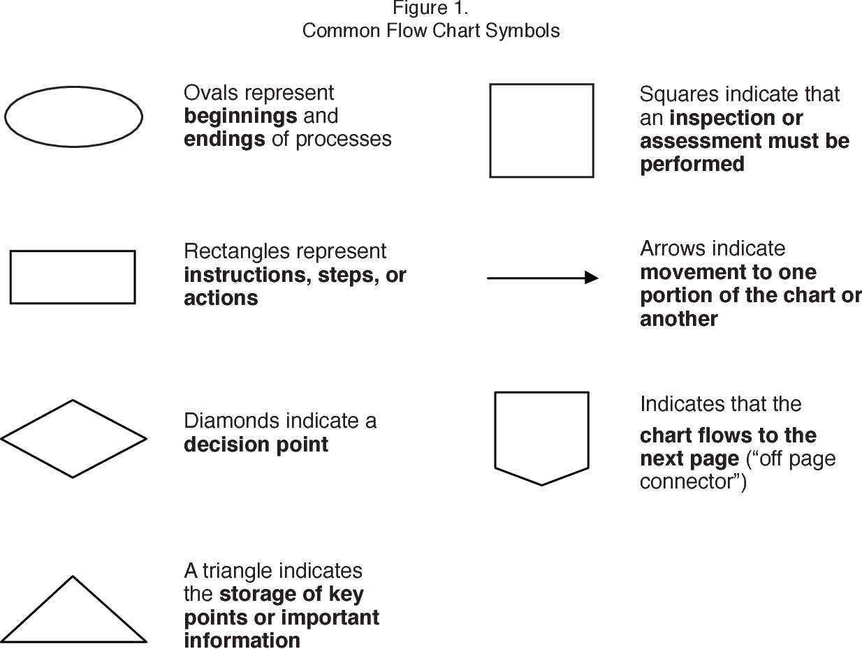 Critical Decision Points In Crisis Support Using Checklists And