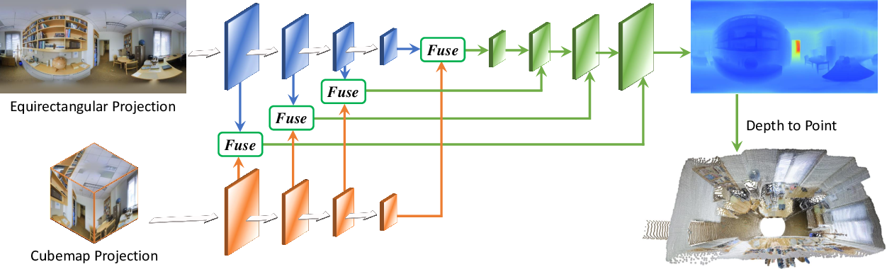 Figure 1 for UniFuse: Unidirectional Fusion for 360$^{\circ}$ Panorama Depth Estimation