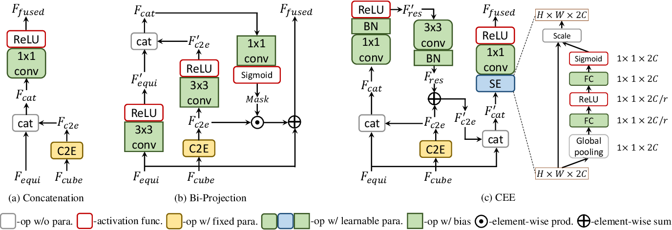 Figure 2 for UniFuse: Unidirectional Fusion for 360$^{\circ}$ Panorama Depth Estimation
